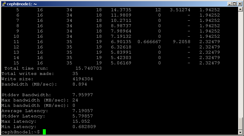 Benchmark Ceph Cluster Performance - Ceph - Ceph
