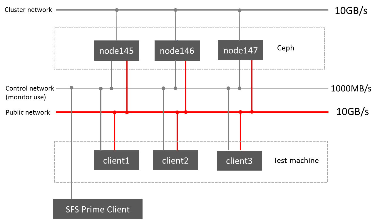 ceph network diagrampng
