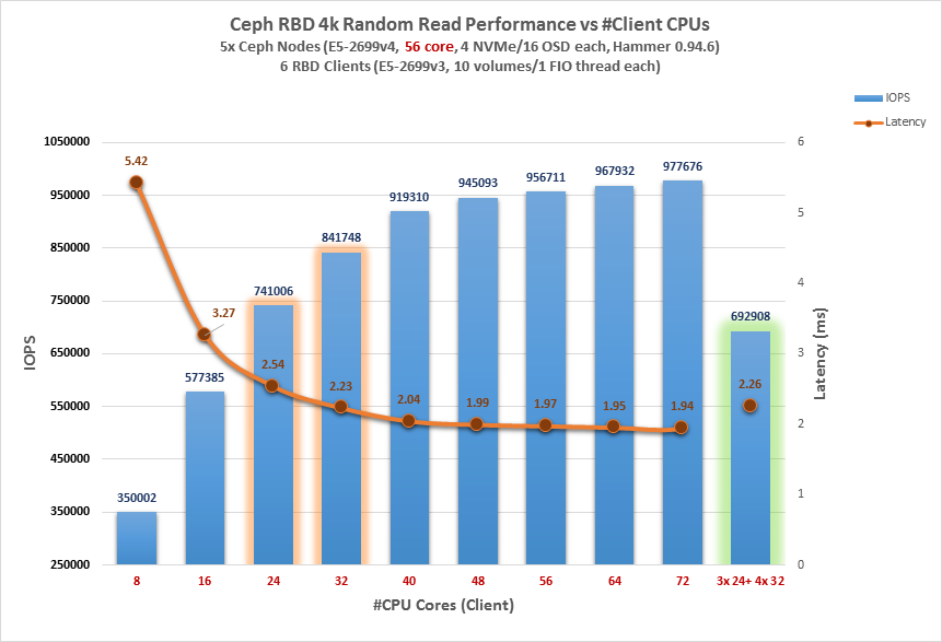 Tuning for All Flash Deployments - Ceph - Ceph